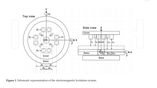Electromagnetic Levitation System for Active Magnetic Bearing Wheels (1 PDH)